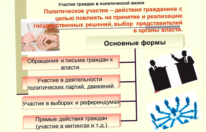 Политическое участие и его формы